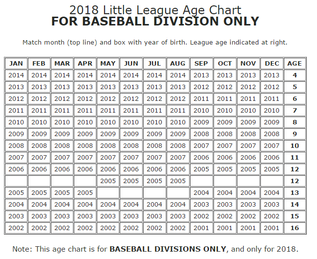 2018 Baseball League Age Chart